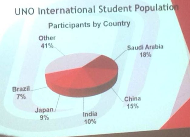 UNO International Population